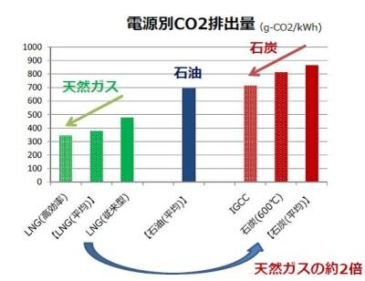 石炭_CO2