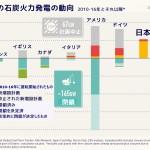 <!--:ja-->【報告書】E3G報告書「石炭スコアカード2016年」発表: 世界が脱炭素政策を進める中、ますます孤立する日本<!--:-->