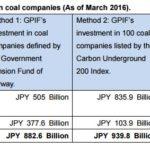 【調査レポート】「年金積立金管理運用独立行政法人(GPIF)による石炭関連投資の実態」発表ーJACSES