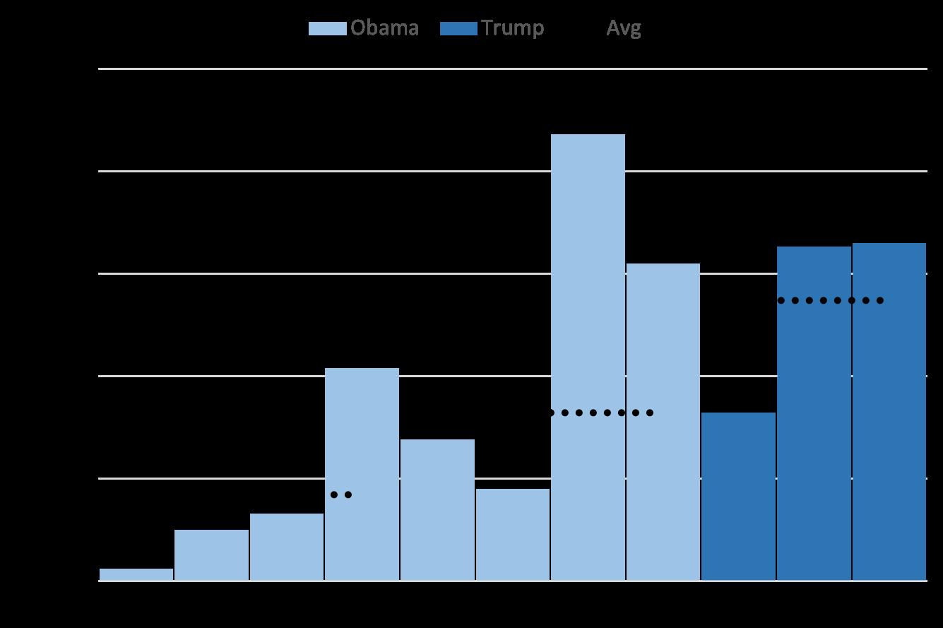 【最新報告書】2019年、建設計画進行中の石炭火力発電所の設備容量は4年連続で減少したが、パリ協定の目標達成には一層大幅な削減が必要