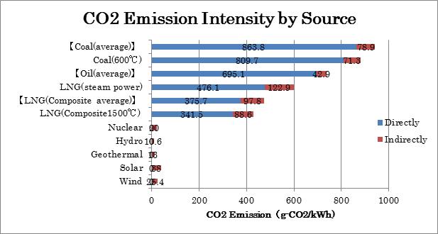 電源別石炭火力2