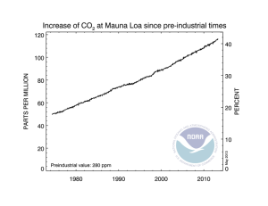 co2_weekly_mlo_since1800