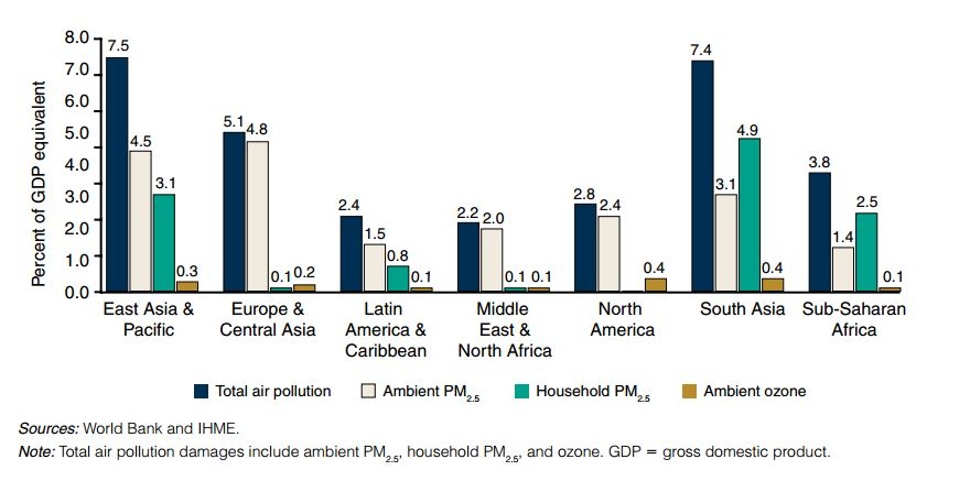 The World Bank Estimates the Economic Loss caused by Air Pollution