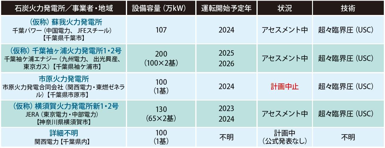 東京湾岸に集中する石炭火力発電所新設計画:住民の反対運動が続々と発足!