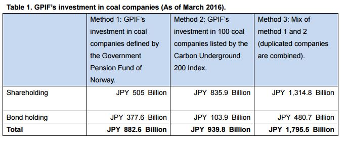 【JACSES's Briefing Paper】GPIF's investment amount in coal companies reach to JPY 882.6 – 1,795.5 billion