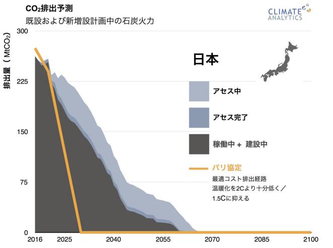 【ご案内】Climate Analyticsが新レポート発表、日本は石炭火力のフェーズアウトを