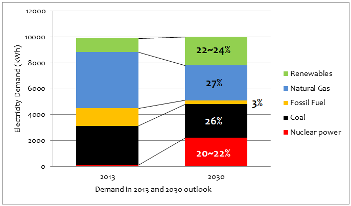 """Strategic  Energy Plan Review in the Final Stage: Coal Remains as """"Base-load"""""""