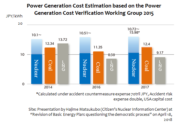 Strategic Energy Plan Review in the Final Stage: Coal Remains as