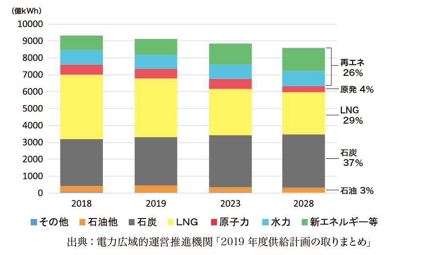火力発電の最新動向と10年後の見通し ~気候変動対策に逆行:「火力依存度増加」の傾向が浮き彫りに~