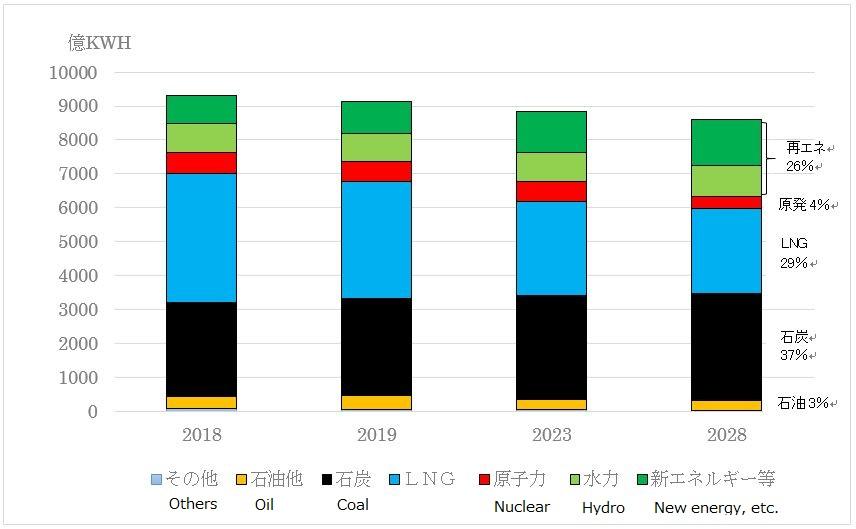 OCCTO Electricity Supply Plan Announces 37% Coal in 2028