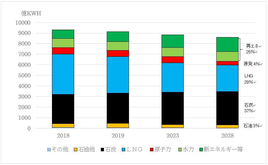 OCCTO電力供給計画で2028年石炭37%と公表