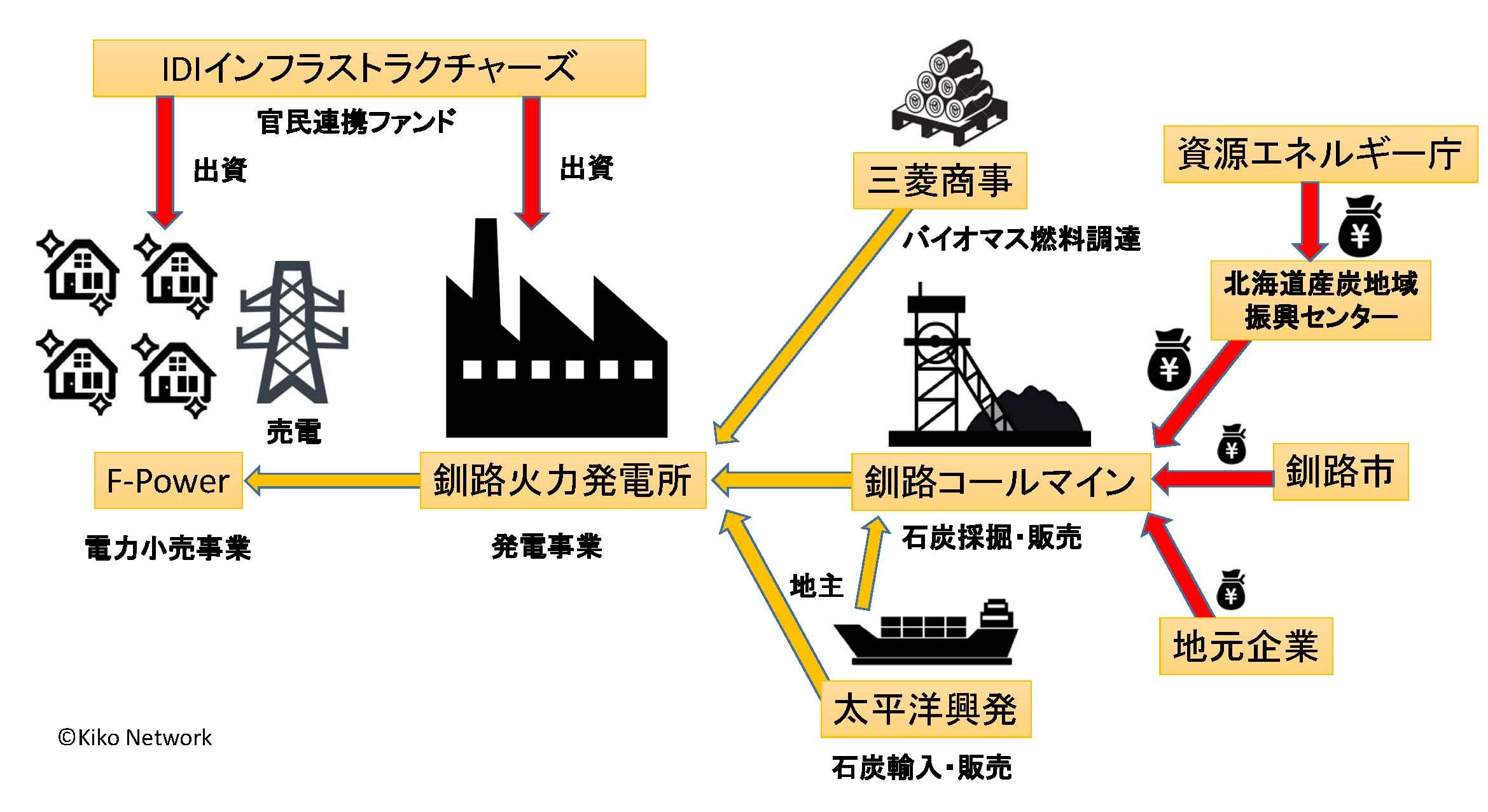 火力 廃止 石炭
