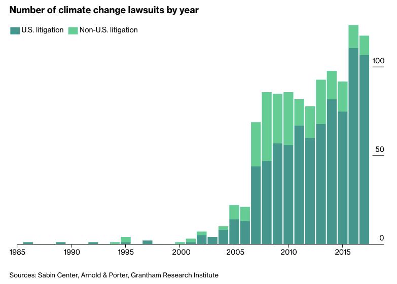 今なぜ、気候変動「訴訟」?