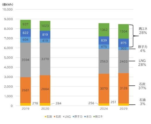 OCCTO電力供給計画、石炭火力稼働率をより高く