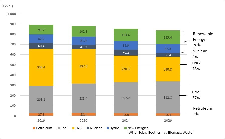 OCCTO's Plan Reveals Japan's Heavy Dependency on Coal-Fired Power Past FY2029